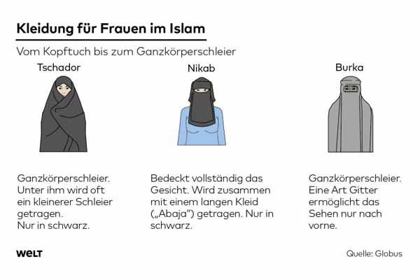 Die Kleidung von Frauen im Islam-Aberglauben. Tschador, Nikab, Burka. #Date:04.2016#