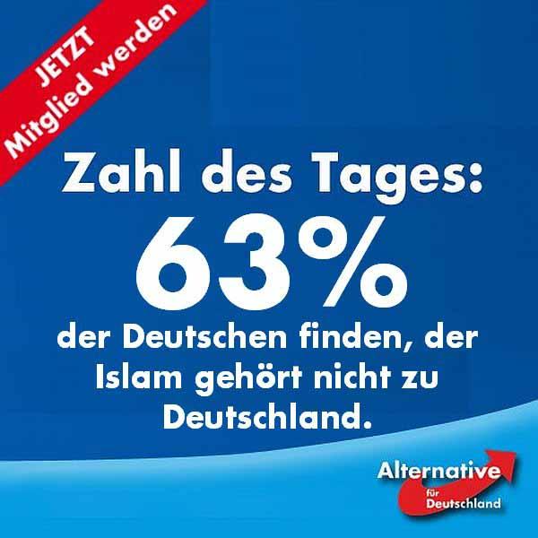 63% der Deutschen sind der Meinung, dass der Islam nicht zu Deutschland gehört. #Date:04.2016#