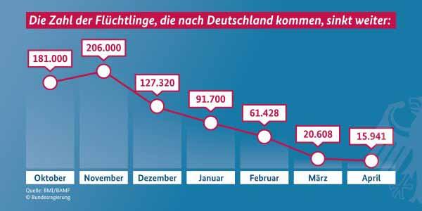 16000 Flüchtlinge pro Monat entspricht nebst 3 Personen als Familiennachzug einer Zahl von 786.000 pro Jahr. Ein toller Rückgang. #Date:05.2016#