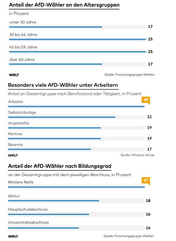 So setzen sich die Wähler der AfD bei der Landtagswahl in Mecklenburg-Vorpommern im September 2016 zusammen #Date:09.2016#