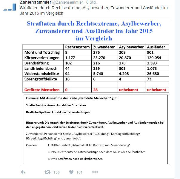 Nur zur Klarstellung, falls sie in den Medien immer von rechtsextremen Straftaten hören. Sie wundern sich über die hier gezeigten Zahlen? Tja, in Deutschland gehört Schweigen zur Pressearbeit. #Date:09.2016#