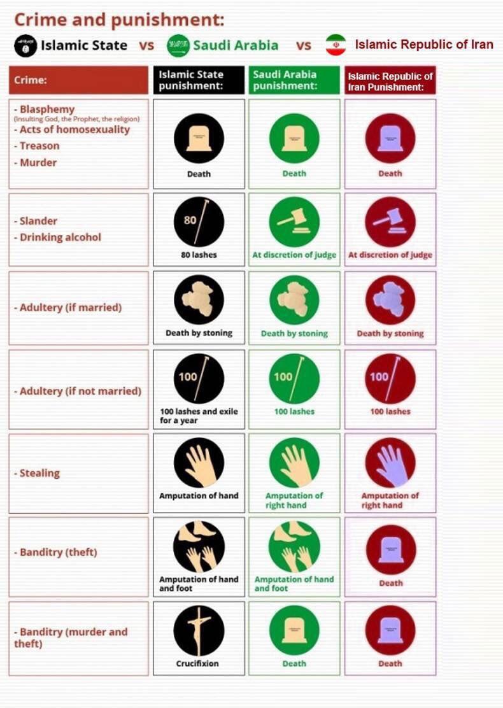 Bild zum Thema Ein Vergleich zwischen dem IS (Islamischer Staat) und den islamischen Staaten Saudi-Arabien und Iran zeigt, dass der Islam  vom Grundsatz her dieselbe Scharia zeigt und der Islamische Staat höchstens hinsichtlich der Grausamkeit Ausführung sich gering von anderen Mittelalterstaaten unterscheidet.
