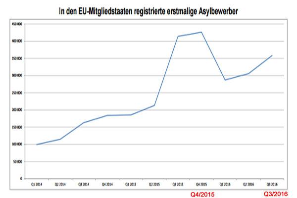 Bild zum Thema Migration in EU 3.Quartal 2016 lt. EUROSTAT Sehr aufschlussreiche statistische Auswertung der EU-Kommission über die Zuwanderung in 2016. Die Zahl der Migranten ist nach der Spitze im Q4/2015 nur unwesentlich zurückgegangen und steigt jetzt seit Jahresbeginn wieder steil an. In allen Bereichen der Statistik ist Deutschland mit exorbitanten Zahlen Spitzenreiter in der EU. Also alles beim Alten. Nur nicht mehr so sehr im Fokus der Öffentlichkeit. :v Pressemitteilung der Europäischen Kommission vom 15.12.2016 +++ Asyl in den EU-Mitgliedstaaten Anstieg der Zahl der erstmaligen Asylbewerber im dritten Quartal 2016 auf nahezu 360 000 Die Mehrheit aus Syrien, Afghanistan und dem Irak Im Laufe des dritten Quartals 2016 (von Juli bis September) beantragten 358 300 Asylsuchende erstmals Schutz in den Mitgliedstaaten der Europäischen Union (EU); diese Zahl ist im Vergleich zum zweiten Quartal 2016 (305 700 erstmalige Asylbewerber) um 17% gestiegen. Im Zeitraum von Januar bis September 2016 wurden über 950 000 erstmalige Asylbewerber in den EU-Mitgliedstaaten registriert. Mit 87 900 erstmaligen Asylbewerbern zwischen Juli und September 2016 blieb Syrien an erster Stelle der Staatsangehörigkeiten der Asylsuchenden in den EU-Mitgliedstaaten, vor Afghanistan (62 100 erstmalige Asylbewerber) und dem Irak (36 400). Diese drei Staatsangehörigkeitsgruppen, auf die knapp über die Hälfte aller erstmaligen Asylbewerber entfielen, stellen die größten Gruppen erstmaliger Asylbewerber in den EUMitgliedstaaten im dritten Quartal 2016 dar. Diese vierteljährlichen Daten über Asyl in der EU sind einem Bericht entnommen, der von Eurostat, dem statistischen Amt der Europäischen Union, herausgegeben wurde. Zwei Drittel stellten ihren Antrag in Deutschland Im dritten Quartal 2016 wurden die meisten erstmaligen Asylbewerber in Deutschland (mit über 237 400 erstmaligen Asylbewerbern bzw. 66% der Gesamtzahl der erstmaligen Asylbewerber in den EUMitgliedstaaten) registriert. Darauf folgt