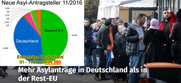 In Deutschland werden mehr Erst-Asylanträge gestellt, als in der gesamten EU sonst. Insgesamt wurden in Deutschland in 2016 bis November über 650.000 Asylanträge gestellt. #Date:01.2017#