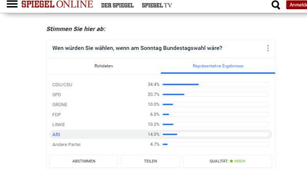 Bild zum Thema AfdD mit 14% auf Platz 3 bei SPIEGEL Online. Das will schon was heißen. Stand: 07-01-2016