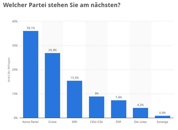 Bild zum Thema  Die Partei-Präferenzen deutscher Politik-Journalisten Dem muss man nichts hinzufügen. Genau dieses Bild spiegelt sich in dem, was wir täglich serviert bekommen.