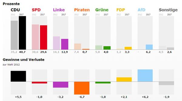 Bild zum Thema Landtagswahl im Saarland mit multiplen Effekten  Das Saarland hat am Sonntag einen neuen Landtag gewählt.  Als kleinstes Bundesland und damit stets und auf Gedeih und Verderb auf den Bund angewiesen ist hier eine Affinität zu den Großen im Bund immer logisch. Nicht zuletzt bei der Neuregelung des Länderfinanz-Ausgleichs haben CDU und SPD dafür gesorgt, dass die Kellerkinder auch in Zukunft genug zum Leben haben. Wie man sieht, der Dank der Saarländer an Berlin ist prompt erfolgt.  Die Stimmen für die CDU können mit Sicherheit nicht auf andere Bundesländer oder gar den Bund übertragen werden. Niemand bestreitet, dass es sich um eine reine Persönlichkeitswahl von Kramp-Karrenbauer gehandelt hat. Allerdings ist  Kramp-Karrenbauer eine eifrige Unterstützerin von Merkel speziell durch vorauseilendem Gehorsam beim Asylchaos, was natürlich auch Sinn macht, wenn man im Glashaus sitzt.  Dass die SPD verloren hat, kann durchaus als Abklingen des Schulz-Hypes verstanden werden, dessen Entstehen außerhalb der SPD sowieso niemand nachvollziehen kann. Ausgenommen hiervon die Mainstream-Presse, die alles hochspielt, was der elitären Führungsclique in diesem Land in die Hände spielt. Schulz ist mit der Saarland-Wahl erstmals hart auf dem Boden der Realität aufgeklatscht.  Wo anders als mit einem Zugpferd wie Oskar Lafontaine hätte die Linke besser punkten können, als im Saarland. Aber die Gallionsfigur der Linken konnte auch im Saarland einen Verlust an Wählerstimmen nicht verhindern. Die unrealistischen Vorstellungen der Linken in programmatischer Hinsicht sind nur noch für einen begrenzten Haufen Realitätsentfleuchter akzeptabel.  Grüne und Piraten sind aus dem Landtag geflogen. Nicht einmal der maximal mit Wein abgefüllte Saarländer kann deren politische Vorstellungen ertragen.  Trotz interner Querelen und den bekannten externen Widerständen gelangte die AfD mit 6,2% auf Anhieb in den Landtag. Die AfD hat damit also die meisten Stimmen gewonnen (CDU +5,5%). Aufgru