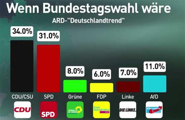 """AfD bundesweit weiterhin drittstärkste Partei  Der neueste ARD-Deutschland-Trend zeigt die AfD hinter Union und SPD weiterhin mit 11% weiterhin auf Platz 3 in der Wählergunst.   Die AfD rangiert damit weit vor B""""90/Grüne, Die Linke und FDP.  Der SPD-Messias Schulz ist in der Beliebtheit nicht nur wieder hinter Merkel zurückgefallen, sondern auch hinter seinen Vorgänger Sigmar Gabriel.  Was sich die Wähler denken, wenn sie CDU-Bundesfinanzminister Schäuble zum beliebtesten deutschen Politiker wählen, bleibt dem rational denkenden Bürger schleierhaft.  - Der Autorassist (Rassismus gegen das eigene Volk) Schäuble, der für alles, nur nicht für das deutsche Volk Geld hat, befürchtet, dass Europa in Inzucht degeneriert, wenn wir keine Flüchtlinge aufnehmen.  - Der Spekulant Schäuble verhindert in Europa und international maßgeblich Maßnahmen und Gesetze, die die Gefahr und den Schaden durch Finanztricksereien und Blasenbildungen für die Volkswirtschaften begrenzen sollen.  - Der ach so ehrenhafte Schäuble schaut zu, wie Finanzhaie und Großfirmen den deutschen Staat über Jahre um Milliardenbeträge schädigen (Cum-Ex/Cum-Cum).   Offensichtlich lassen sich viele Bürger durch Schäubles schicksalshaftes Leben im Rollstuhl dahingehend täuschen, dass sie dem Buchhalter von #Mad_Merkel einen Vertrauensvorschuss gewähren, der diesen bei allem Verständnis nicht verdient. :v  http://www.focus.de/politik/videos/ard-deutschlandtrend-schulz-wieder-klar-hinter-merkel-und-sogar-hinter-gabriel_id_6958870.html  #btw2017 #afd_drittstärkste_partei  #afd  #spd  #cdu  #ard_deutschlandtrend #schulz #schäuble #autorassist  #volkswirtschaft  #cum_ex  #cum_cum  #mekel_buchhalter #inzucht_schäuble #europa_degeneriert  #flüchtlinge  #migranten  #Merkel_Muss_Weg? #Merkel_Bunt_Schland? ? #AfD_wählen ? #Date:04.2017#"""