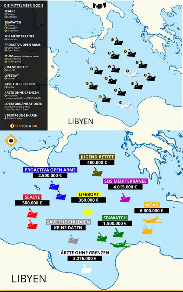 Bild zum Thema Die Schlepper-NGOs im Mittelmeer ?  Das Zusammenspiel zwischen Schleppern und NGOs im Mittelmeer ist ebenso einfach wie einleuchtend.  Reisewillige Europa-Übersiedler durch Schlepper abkassieren - die Merkel-Gäste mit roten Schwimmwesten versehen und in Boote setzen - die Boote von der Meeresströmung außerhalb der 12 Meilen Zone (libysches Hoheitsgebiet) treiben lassen - dort von den Pseudo-Rettungsschiffen der NGOs aufgefischt werden.  Inzwischen haben die NGOs sogar eine App entwickelt, auf der die Schlepper jederzeit den Standort der Pseudo-Rettungsflotte abrufen können.  Jede dieser sogenannten Rettungsaktionen, die nach dem geltenden Seerecht eigentlich zurück nach Libyen führen müssten, verstärkt den Pull-Effekt. Über die sozialen Netzwerke erfahren auch ängstliche und zaudernde Völkerwanderungs-Interessierte, dass es keine Zauberei ist, im Paradies Europa unversehrt anzukommen und die Gefahren der Überfahrt geradezu minimalistisch sind.  Dass dieser Pull-Effekt tatsächlich vorhanden ist, zeigt umgekehrt das sogenannte Australische Modell. Dort werden Flüchtlingsboote ausnahmslos wieder an die Ausgangshäfen zurückgeschleppt. Die Wirkung ist ebenso überzeugend wie effektiv: der Andrang verringert sich massiv und wird durch jede Rückschleppung geringer.  Die Frage bleibt, wer diesen Mittelmeer-Schwachsinn finanziert. Ja, da ist einerseits der Milliardär Soros, der zwar eine direkte Unterstützung der Mittelmeer-NGOs bestreitet, jedoch mit einer seiner Organisationen als Geldgeber in Erscheinung tritt.   [Exkurs: Warum unterstützt der Milliardär Soros die selbe One-World-Ideologie wie bunte antikapitalistische Aktivisten? Es ist tatsächlich so, dass zwei völlig gegensätzliche Motivationen Hand in Hand arbeiten. Während die linken One-World-Ideologen eine Welt fordern, in der alle Menschen gleiche Lebensbedingungen haben, geht es Soros darum (er ist Geschäftsmann) den größten Umsatz-Markt aller Zeiten zu schaffen, und das ist nun einmal die ganze Wel