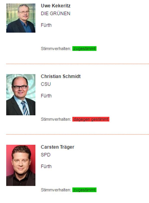 Bild zum Thema Ehe für alle | Abstimmung im Bundestag  Bei der heutigen Abstimmung im Bundestag über die 'Ehe für alle' hat sich heute für die hiesigen Bundestagsabgeordneten folgendes Bild gezeigt: [1]  Kekeritz / Grüne: ja Schmidt /CSU: nein Träger /SPD ja.  Die Abstimmung am Freitag, 30.6.17, brachte folgendes Ergebnis:  393 x JA 226 x NEIN     4 x ENTHALTUNG  Damit ist die Ehe für alle (hetero, schwule und lesbische Paare) beschlossen. [2]  Und was haben wir jetzt?  1. Völlig ungeklärt ist, ob für dieses Gesetz eine Grundgesetzänderung nötig ist. Dann ist die heutige Abstimmung obsolet.  2. Den meisten homosexuellen Paaren dürfte es völlig egal sein, ob ihre staatlich anerkannte Beziehung nun Ehe oder Lebenspartnerschaft heißt. Andererseits wird der Begriff der Ehe, der seit Jahrhunderten in unserer Kultur als Hetero-Partnerschaft begründet ist, vollkommen umgedeutet.  3. Die sich seit Jahren hinschleppende Diskussion um die Ehe für alle wurde im Wahlkampf-Modus entschieden. Die (sorry, aber die ist so blöd, man findet keine Worte) dumme Merkel liefert der SPD eine Steilvorlage, weil sie im Frauenblättchen BRIGITTE (offensichtlich ohne Beratung durch ihren Stab) Zeug erzählt, und die Sozis von der SPD daraufhin den Koalitionspartner durch den Fleischwolf drehen und der dummen Merkel das Messer reinhauen.  4. Wichtiger als das Ziel der Zerstörung der kulturellen Werte durch SPD, Grüne und Linke ist, dass Lebenspartnerschaften nicht rechtlich benachteiligt sein sollen. Muss man dafür die Gesellschaft provozieren und andere Werte zerstören. Ja, für die SPD, Grünen und die Linke ist die Transformation unserer kulturellen Werte in ein Wirrwarr ein politisches Ziel.  5. Das jetzt losgetretene Gesetz über die Ehe für alle wird ein maßloses Chaos in den Verwaltungen anrichten, weil diese überhaupt nicht durch Ausführungsbestimmungen, Durchführungsverordnungen und Dienstanweisungen auf diese Sache vorbereitet sind. Man erinnere sich an das Durcheinander bei den Finanzbeh