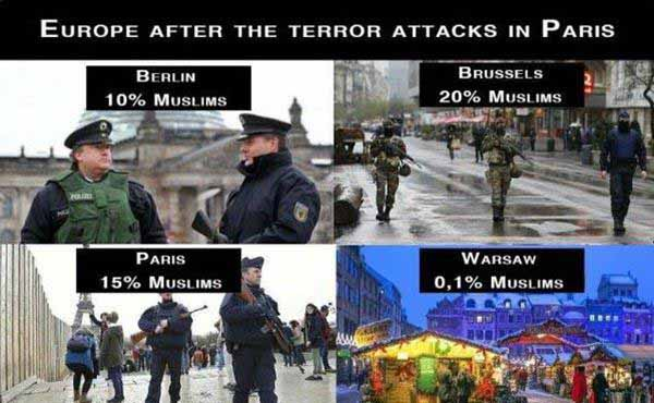 Nach den Anschlägen von Paris 2015. Ganz Europa unter Waffen, außer in Staaten mit Moslem-Anteil kleiner 1 Prozent #Date:01.2016#