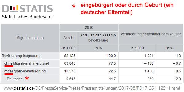 Bild zum Thema Statistisches Bundesamt: Bevölkerungsanteil mit Migrationshintergrund bei 22,5%  Das Statistische Bundesamt hat auf der Grundlage des Microzensus 2016 mitgeteilt, dass der Anteil der Bevölkerung mit Migrationshintergrund zum fünften Mal in Folge einen Höchststand erreicht.   Demnach entfällt auf die 82.425.000 in Deutschland lebenden Personen ein Anteil von 22,5 % auf Personen mit Migrationshintergrund.  Bereits 11,7 % der Gesamtbevölkerung sind Personen mit Migrationshintergrund, die bereits als Deutsche eingebürgert wurden oder durch Geburt Deutsche sind, weil sie einen deutschen Elternteil haben.  Wenn wir das jetzt mal hochrechnen .... - lieber nicht. :v  Quelle:  https://www.destatis.de/DE/PresseService/Presse/Pressemitteilungen/2017/08/PD17_261_12511.html  #migrationshintergrund  #bevölkerung  #microzensus_2016  #statistisches_bundesamt  #deutsche