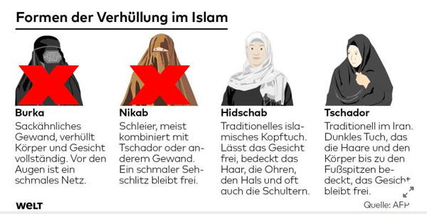 Bild zum Thema CSU-Moslem-Kaspereien: Bayerisches Gesetz zur Gesichtsverhüllung in Kraft  In Bayern ist nun vor wenigen Tagen das sogenannte 'Burka-Verbot' mit dem 'Gesetz über Verbote der Gesichtsverhüllung' in Kraft getreten. [1]  Ergänzend zum Bundesgesetz, welches ähnliche Vorschriften für Bundesbeamtinnen und Soldatinnen beinhaltet, nun also die bayerische Reaktion auf die laufende Islamisierung.  So dürfen auch Landesbeamtinnen, Richterinnen, Studentinnen, Lehrerinnen, Erzieherinnen und weibliche Angestellte im öffentlichen Dienst und Wahlhelferinnen keine Gesichtsverhüllung tragen.   Selbstverständlich ist für all das eine Ausnahmeregelung vorgesehen.  Das Landesstraf- und Verordnungsrecht wurde dahingehend erweitert, dass bei Vergnügungen und Ansammlungen und an bestimmten öffentlichen Orten (z.B. Gerichte) ein Verhüllungsverbot, selbstverständlich unter erheblichen Voraussetzungen, erlassen werden kann.  Die Verhüllungsthematik betrifft übrigens nur die Vollverschleierung. Das heißt, vom Gesicht der unter dem Sack steckenden Person sieht man nur die Augen oder gar nichts.  Selbstverständlich wurde zum Thema Multikulti-Vollverschleierungsverbot der Europäische Gerichtshof für Menschenrechte bemüht, der die muslimischen Klägerinnen allerdings knallhart abblitzen ließ. [2]  Man bedenke, dass selbst gegen diese minimalen Einschränkungen die Linksgrünverdrehten Einwände vorzubringen hatten.  Demnach werden uns Niqab (oder Nikab) und Burka in der Öffentlichkeit weiterhin über den Weg laufen.   Wichtig war bei der ganzen Angelegenheit, dass der arabische Tourismus im rotgrünen München nicht beeinträchtigt wird. [3]  Na dann. Alles bestens.  :V  [1] Gesetz über Verbote der Gesichtsverhüllung in Bayern vom 12. Juli 2017 https://www.verkuendung-bayern.de/gvbl/jahrgang:2017/heftnummer:12/seite:362  [2] Zum Urteil des Europäischen Gerichtshofs für Menschenrechte http://www.br.de/nachrichten/eu-gericht-verschleierungsverbot-100.html  [3] Mimimi Münchner Konsum-Schickeri