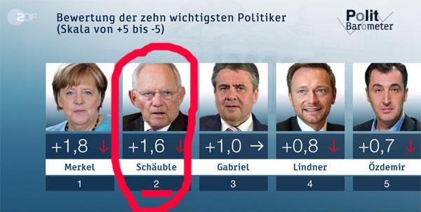 Bild zum Thema Dreist: Schäuble zweitbeliebtester Politiker in D  Ist schon unglaublich. Entweder bescheissen die Statistiker oder das Wort von der Bequemlichkeitsverblödung der Deutschen ist zutreffend.  Wolfgang Schäuble, CDU-Bundesfinanzminister und Darmkundiger von Angela Merkel, ist angeblich tatsächlich Deutschlands zweitbeliebtester Politiker.[1]  Inzucht-Schäuble (Europa werde in Inzucht dahinvegetieren ohne Massenmigration) hat jahrelang zugesehen, wie der deutsche Steuerzahler um 32 Milliarden Euro durch Cum-Cum- und Cum-Ex-Geschäfte durch Banker, Firmen und Anwälte bandenmäßig beraubt wurde.[2]  Die zuständigen Finanzbehörden haben sogar die Whistleblower an die Täter verraten, als diese die Taten bei den Behörden zur Anzeige brachten. Vermutet wird zudem ein Maulwurf im Finanzministerium, der die Täter mit Informationen versorgte. Auch von einem Stillhalteabkommen innerhalb der Großen Koalition aus CDU/CSU und SPD ist die Rede.  Gut, von der Reihenfolge passt die Statistik, wenn man von der Höhe verbrannten Steuergeldes ausgeht. Merkel und ihre Weltrettung kosten dem Steuerzahler mindestens 100 Milliarden Euro. Da darf der Schäuble mit Platz 2 und 32 Milliarden noch zufrieden sein. :v  [1] ab 3:00 https://www.zdf.de/politik/politbarometer/stabiler-vorsprung-von-union-und-merkel-luftverschmutzung-in-staedten-mehrheit-gegen-fahrverbote-fuer-diesel-pkw-100.html  [2] http://www.n-tv.de/wirtschaft/Wie-der-Fiskus-Cum-Ex-Insider-abblitzen-liess-article19897200.html  #schäuble  #cum_cum  #cum_ex  #whistleblower  #bafin  #maulwurf  #stillhalteabkommen  #große_koalition  #cdu  #csu #spd  #beliebteste_politiker  #merkel  #politbarometer