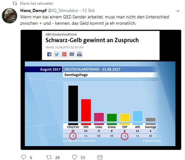 Bild zum Thema Drastisch sinkendes Bildungsniveau bei der ARD  Der sich offensichtlich der Kanzlerdarstellerin Merkel verpflichtete GEZ-Sender ARD hat Probleme mit Plus und Minus.  Nicht das einzige, was bei der ARD falsch läuft. :v  #ard  #deutschlandtrend  #btw17