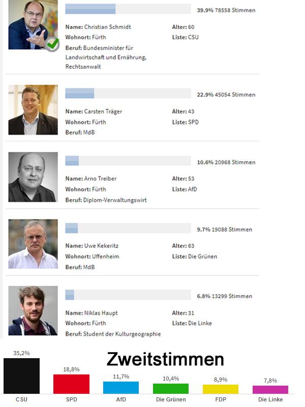 """Bundestagswahl im WK 243: AfD vor Grünen, Linken und FDP  Die Tendenz für Vernunft und gegen """"Deutschland-zuletzt"""" zeigt sich auch im Wahlkreis 243 Fürth-LK Fürth-LK NEA-BW.  Der Direkt-Kandidat der AfD hat sowohl den grünen Claudia-Roth-Kumpel Kekeritz, als auch den generationsübergreifend lebenserfahrenen Studiosus und Hobbydemonstranten Niklas Haupt von der Linken abgehängt.  Es ist beruhigend, dass auch in unserer Heimat die Bewegung """"Deutschland-zuerst"""" langsam aber sicher an Fahrt aufnimmt.  Der AfD-Kreisverband FÜ/NEA wird dies sicherlich als Ansporn sehen, sich weiterhin und verstärkt für Transparenz in der Politik und eine Bürgerpolitik für unser Land einzusetzen. :v  Siehe hierzu auch: http://www.nordbayern.de/wahlen/bundestagswahlen-im-wahlkreis-furth-1.6347156  #btw17  #wahlkreis_243  #erststimmen  #zweitstimmen  #fürth #neustadt_aisch  #afd #Date:09.2017#"""