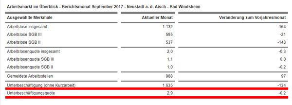 """LK NEA-BW: Arbeitslosen-Statistik im September  Die Bundesgentur für Arbeit hat die Statistik für September veröffenlicht.  Bitte beachten Sie, dass es sich bei der Gruppe """"Unterbeschäftigung"""" ebenfalls um arbeitslose Personen handelt, die jedoch in Bewerbungstrainings und Ein-Euro-Jobs etc. versteckt sind.  Die Gesamtarbeitslosenquote beträgt daher nicht wie von der Statistik vorgegaukelt 2,0% sondern 4,7%!  Nichts ist für eine Regierung schöner, als die Propaganda gegen das eigene Volk. :v  Siehe hierzu auch: https://statistik.arbeitsagentur.de/Navigation/Statistik/Statistik-nach-Regionen/Politische-Gebietsstruktur/Bayern/Neustadt-adAisch-Bad-Windsh-Nav.html  #arbeitsagentur  #bundesagentur  #arbeitslosigkeit  #lk_nea_bw   #landkreis_neustadt_bad_windsheim #Date:10.2017#"""