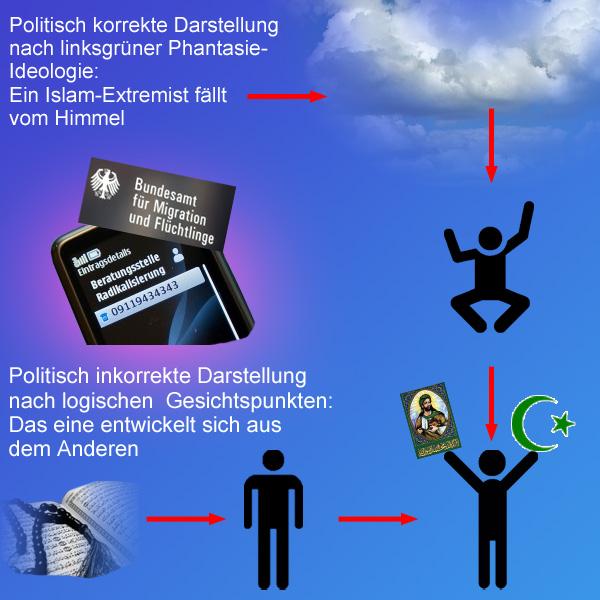 BAMF: Fälle islam-radikalisierter Grundschüler häufen sich  Laut einer Pressemitteilung des BAMF (Bundesamt für Migration und Flüchtlinge) häufen sich die Meldungen von Lehrern und Schulpsychologen über eine Radikalisierung moslemischer Grundschüler.  Seit 2012 betreibt das BAMF eine Radikalisierungs-Hotline, wo entsprechend auffällige Moslems gemeldet werden können.  Die Rückschlüsse der BAMF-Experten dürfen derweil mit Vorsicht genossen werden und sind klar Merkel-verwässert:  - Die erste These des BAMF besagt, dass vornehmlich die Kinder aus islam-extremistischen Elternhäusern auffällig werden. Das darf nachhaltig bezweifelt werden. Bereits das Auftreten von nicht-radikalisierten Durchschnitts-Moslems, die mit Koran-Versen um sich werfen genügt, um jedermann einen kalten Schauer über den Rücken laufen zu lassen. Bereits die Imagination des von Kindesbeinen an indoktrinierten Islam und seiner moralischen Überlegenheit gegenüber Ungläubigen löst gerade in Kindern und Jugendlichen leicht den Gedanken aus, diese Phantasieposition zur Lebenswirklichkeit auszubauen und dem Kufar zu zeigen, wo der Hammer hängt.  - Eine zweite These des BAMF behauptet, dass ein Flüchtling, der sich Videos mit arabischen Schriftzeichen und bewaffneten Personen in den syrischen und irakischen Kriegsgebieten ansehe, nicht unbedingt ein IS-Anhänger sein müsse. Es könne auch ein Anhänger der Freien Syrischen Armee sein. Das ist freilich richtig, aber überhaupt nicht Gegenstand der Gefährdungsanalyse. Und eine vollkommene Verkennung der syrischen Rebellen, die nichts anderes als sunnitische Glaubenskrieger sind, die einen innerislamischen Krieg gegen den Alawiten Assad nach den Regeln der Scharia führen. Wer zwischen den Rebellenhorden und dem IS solch einen Trennstrich zieht, der begibt sich auf einen schmalen Pfad und treibt nichts anderes als Beschwichtigung und Schönreden.  Insgesamt stellt man wieder einmal einen weichgespülten Diskurs fest, der Wahrheit nur eingelullt in politisch-ideolo
