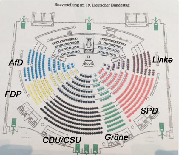 19. Bundestag: Sitzordnung  Die AfD sitzt direkt neben der gelben aus Großspenden finanzierten Lindner-Organisation FDP und verdammt nah an der Regierungsbank.  Keine Ausrede also mehr für Merkel, dass sie etwas nicht gehört habe. Sehr interessante Konstellation. :v  #btw17  #sitzordnung  #bundestag  #afd   #Date:10.2017#