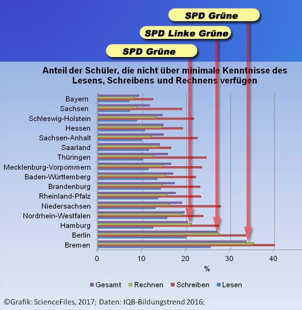 Lernrückschritt durch progressive Bildungspolitik  Nicht gerade berauschend, was uns der IQB-Bildungstrend da vor die Füße wirft.  Deutschlands Viertklässler sind in den letzten 5 Jahren wieder auf Bildungs-Talfahrt.  Das Ergebnis der von der Kultusministerkonferenz der Länder KMK in Auftrag gegebenen Studie lässt da klare Tendenzen erkennen.  Allerdings scheint die Studie einen fetten Fehler zu enthalten: Sachsen, das nach der Bundestagswahl wegen seines 27%-Anteils an AfD-Wählern von allen Medien in ein rückständiges Dummland hineingeredet wurde, rangiert ganz weit oben. Kann doch nicht sein, oder?  Kinder mit Migrationshintergrund werden vorsichtshalber erst nach einjährigem Schulbesuch in die Studie mit einbezogen.  Die Kinder aus der Massenmigration wurden überhaupt noch nicht erfasst - ?? ?????? ??????? ???????? ?????.  Siehe hierzu auch: http://www.rp-online.de/nrw/landespolitik/iqb-bildungstrend-grundwortschatz-fuer-nrw-schueler-aid-1.7142976  #bildungstrend  #iqb  #kmk  #talfahrt  #spd  #linke  #grüne  #bildungspolitik #Date:10.2017#