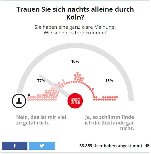 """Bericht aus Köln: Immer wieder gerne  Seitdem sich Köln als ein Zentrum der bunten Weltoffenheit auf antidemokratischer Basis erwiesen hat (AfD-Parteitag 2016), ist eine regelmäßige Berichterstattung aus der Stadt der Anständigen Pflicht.   Dieses Mal bringen wir keine """"Einzelfälle"""" an Mulitkulti-Folklore zur Kenntnis, sondern das Zwischenergebnis einer kleinen Umfrage des Kölner """"Express"""".  Na, ist doch alles gut bei den antidemokratischen rot-grünen Freaks.  #köln  #bunt  #weltoffen  #antidemokraten  #freaks  #multikulti #Date:11.2017#"""