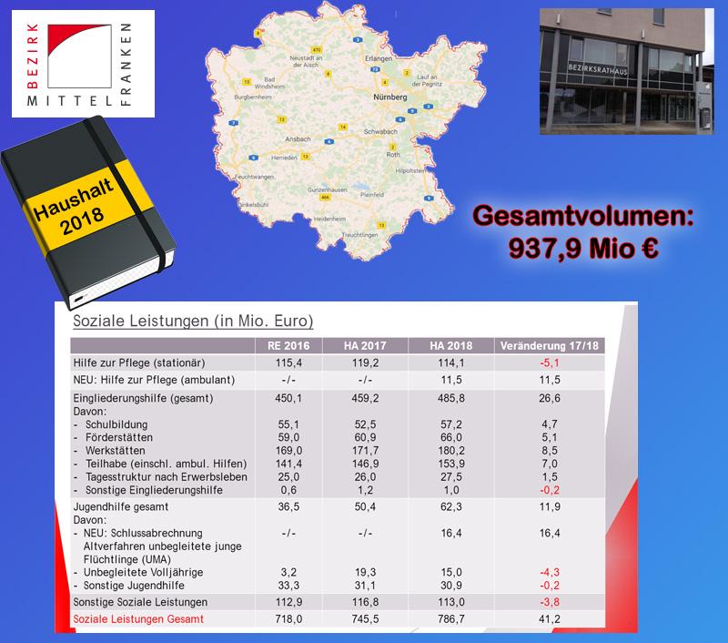 Bild zum Thema Bezirk Mittelfranken: Haushalt 2018 verabschiedet  Der Regierungsbezirk Mittelfranken als 3. Kommunale Ebene der Gebietskörperschaften in Bayern hat auf seiner Sitzung am 14.12.2017 seinen Haushalt für das Jahr 2018 verabschiedet.  Das Gesamtvolumen des Haushalts wird 937,9 Mio. EUR umfassen, ca. 54 Mio. EUR mehr als im Jahr 2017. Die Steigerungen sind bedingt durch den Übergang der Ambulanten Pflege von den Städten, Gemeinden und Landkreisen zum Bezirk. Die Kosten für Flüchtlinge fließen in 2018 mit 31,5 Mio. EUR in den Haushalt ein, wobei es für Unbegleitete Minderjährige Flüchtlinge (UMA) und volljährig gewordene UMA Absprachen zur Kostenerstattung durch den Freistaat Bayern gibt. Sonstige volljährige Flüchtlinge müssen über die Bezirksumlage finanziert werden. Weitere Flüchtlingskosten sind auch in allen anderen Sozial-Haushaltstiteln enthalten, wo sie jedoch nicht separat verbucht werden.   Interessant ist auch der Haushaltstitel 4681.7092 'Sonstige Einrichtungen der Jugendhilfe'. Dieser Titel hat ein Volumen von 737.200 EUR.   - 350.100 EUR entfallen hierbei auf den Bezirksjugendring (BJR) Mittelfranken, als Untergliederung des Bayerischen Jugendrings (Körperschaft des öffentlichen Rechts). Zu den Schwerpunkten zählt lt. Eigendarstellung des BJR Mfr., der 35 Jugendorganisationen und 12 Stadt- und Kreisjugendringe in Mittelfranken vertritt, die Arbeit im Bereich Politische Bildung, wobei das Flaggschiff der BJR die Kampagne 'Schule ohne Rassismus – Schule mit Courage' ist. Für die Politische Bildung ist im Vorstand des BJR Mfr. Christian Löbel zuständig. Dieser ist Mitglied des Landesvorstands Bayern der Partei DIE LINKE. Aus Erfahrung wissen wir, was das befürchten lässt.  - 10.000 EUR werden unspezifiziert für die 'Förderung der demokratischen Jugendarbeit gegen jede Form des Radikalismus und Fundamentalismus' ausgewiesen. Auch hier wären Informationen über einen genauen Verwendungszweck mehr als wünschenswert.  Der Haushalt 2018 weist eine Unt