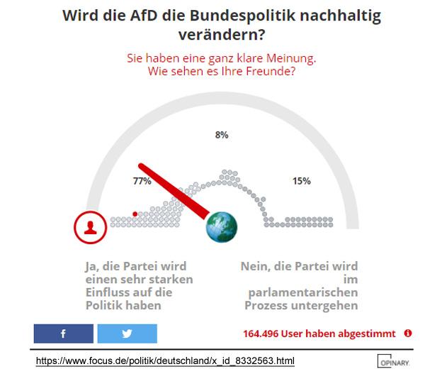 >> Umfrage: AfD wird starken Einfluss auf die Politik haben  #AfDimBundestag #afd #einfluss #umfrage #deutschland #politik #Date:01.2018#