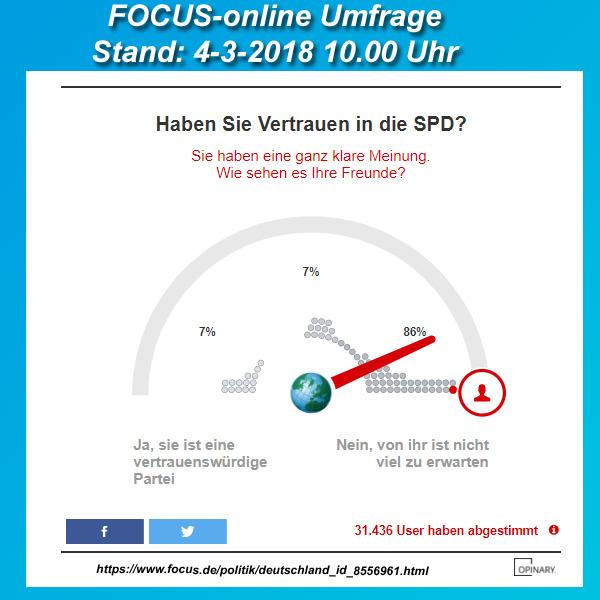 >> GroKo hin oder her: Immer weniger Wähler vertrauen der SPD  #spd #vertrauen #volkspartei #NoSPD #Date:03.2018#