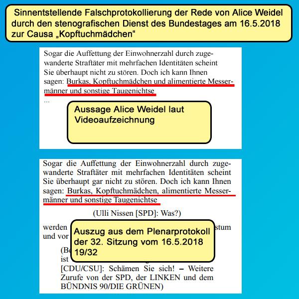""">> Bundestag > Kopftuchmädchen: Amtliches Sitzungsprotokoll zu Weidel-Rede entspricht nicht den Tatsachen  Der Ordnungsruf von Bundestagspräsident Wolfgang Schäuble, CDU, zur Aussage von Alice Weidel in ihrer Rede geht ebenso ins Leere, wie die grünlinke Scheinheiligkeits-Empörung der Altparteien (CSU, CDU, SPD, Grüne, Linke, FDP).   Das dürfte inzwischen der letzte Depp begriffen haben, dass es hier nur um den Versuch einer politischen Disziplinierung von Frau Weidel und der AfD geht.   Aber nicht nur die grünlinken Abgeordneten des Bundestags scheinen sich in verquirltem Zustand zu befinden. Auch der Stenografische Dienst des Bundestags hat die Aussage Weidels falsch und sinnentstellend dokumentiert.  Weidel sagte  lt. Videoaufzeichnung:  """" … Burkas, Kopftuchmädchen UND alimentierte Messermänner und sonstige Taugenichtse …""""  Damit gehört der Ausdruck """"sonstige Taugenichtse"""" nach den Regeln der deutschen Sprache eindeutig zu den alimentierten Messermännern.  Im Plenarprotokoll steht geschrieben:  """"...Burkas, Kopftuchmädchen, alimentierte Messermänner und sonstige Taugenichtse...""""  Hier gehören semantisch die Kopftuchmädchen zu den Taugenichtsen.  Vielleicht kann sich der feine Wolfgang """"Europa wird ohne Zuwanderung in Inzucht degenerieren"""" Schäuble mal um wichtigere Dinge kümmern, als sein fehlendes muttersprachliches Sprachverständnis öffentlich zur Schau zu stellen.  #bundestag  #afd  #weidel  #kopftuchmädchen #Date:05.2018#"""