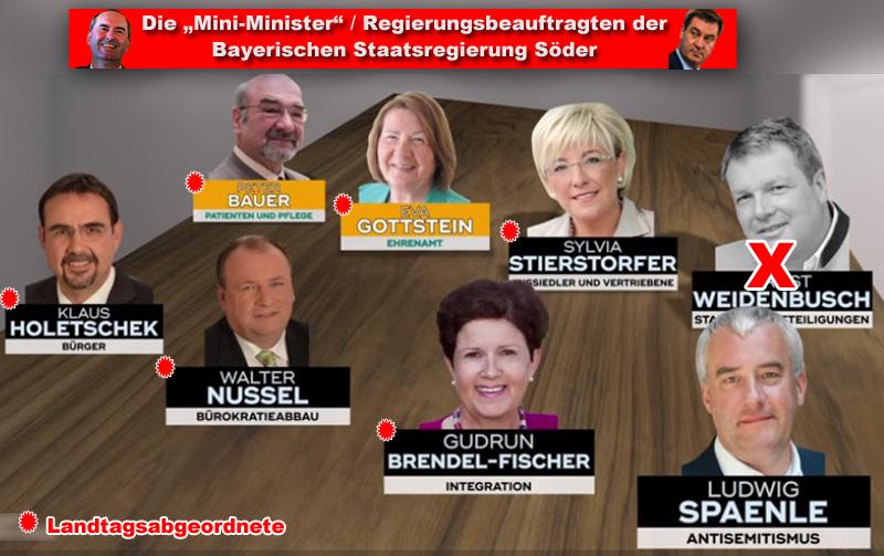 """>> Bayern > Regierungsbeauftragte: CSU infiziert Freie Wähler gekonnt mit dem Umfaller-Virus Donnerwetter, das ist schnell gegangen. Kaum – aufgrund sicher nicht ihnen zurechnenden, aber halt für sie günstigen Umständen – aus der #Dorfpolitikin die #Landespolitik hochgespült und an der Postenmacht einer #schwarzorangenen #Koalition berauscht, haben sich die #FreienWähler#FW auch schon das #Umfallervirus der #CSU eingefangen. MP #Söder hat sich den #Aiwanger mach mal zwischen Daumen und Zeigefinger genommen und ein bisschen zurecht gestutzt. Thema: die #Regierungsbeauftragten. Diese Sonderberater der Staatsminister waren von der #Staatsregierung erfunden worden, erhielten Entlohnung, Dienstfahrzeug und Mitarbeiter-Stab. Die #MiniMinister wurden per Dekret von Söder aus der #Landtagsfraktion ernannt und berufen. In Vor-Machtzeiten hatten die FW gar #Verfassungsklage gegen die Praxis der Regierungsbeauftragten eingereicht. Und das nicht ohne Grund. Denn tatsächlich wurden gewählte #Landtagsabgeordnete der Regierungspartei CSU damit aus der Kontrollfunktion des #Parlaments herausgelöst, weil sie quasi durch die Bestellung zu Regierungsbeauftragten für die Regierung tätig waren. Egal, was interessiert die FW der Schnee von gestern. Man hat sich mit der CSU darauf geeinigt, dass die Regierungsbeauftragten grundsätzlich weiterhin tätig sind, jetzt natürlich mit FW-Beteiligung. Nach dem groben Zurechtschnitzen der FW hat sich die CSU in (neuer) Freundschaft bereit erklärt, dass die Regierungsbeauftragten ein bisschen gestutzt werden:  ? statt 3.000 Euronen klappern jetzt monatlich 2.000 in den Taschen ? der Mitarbeiterstab wird auf das """"Notwendige"""" (??) beschränkt ? Streichung des Dienstwagens, dafür Zugriff auf den Chauffeur-Fahrdienst der Landesregierung ? Beschränkung auf 7 Regierungsbeauftragte. ? Da wollen sich die FW natürlich auch nicht lumpen lassen und einigen sich darauf, dass aus der #Autokraten-Aktion des MP ein Gesetz gemacht und diese somit zementiert wird. So"""