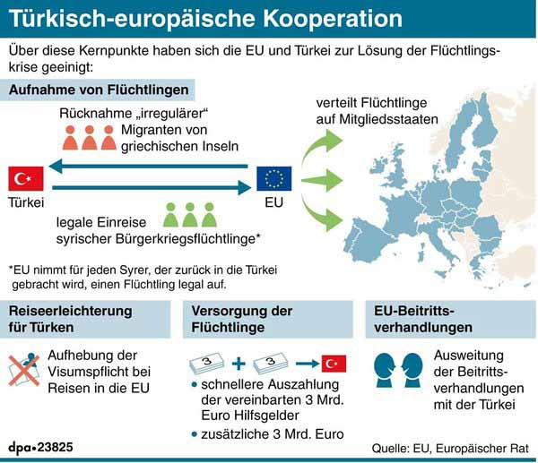 Türkei-Deal. So sieht er aus. Was fehlt, ist eine Win-Win-Situation für Deutschland #Date:03.2016#