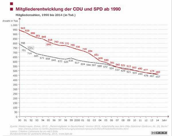 Volksparteien? Mitgliederentwicklung bei SPD und CDU seit 1990 #Date:03.2016#