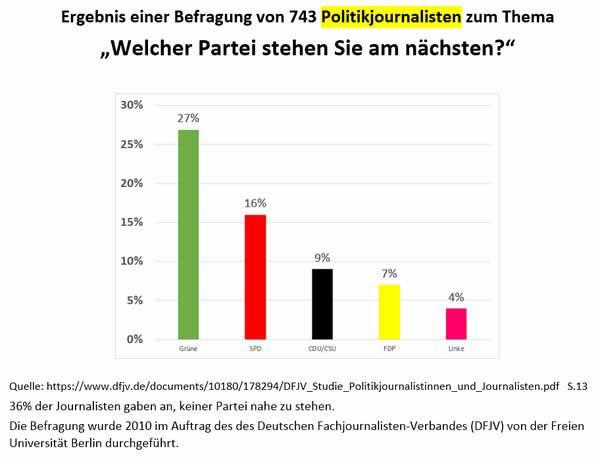 Entlarvende Darstellung des deutschen Partei-Journalismus #Date:02.2016#
