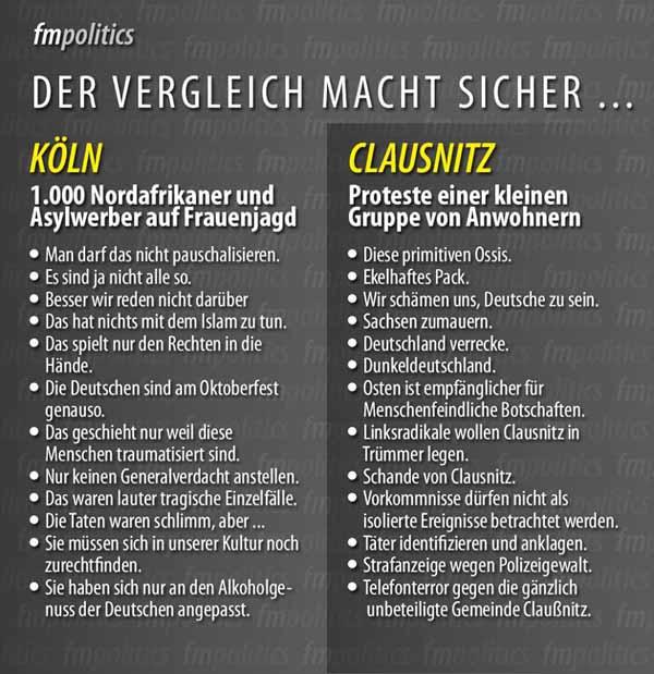 Vergleich der öffentlichen Reaktionen auf Clausnitz und die Silvesternacht 2015 in Köln. #Date:02.2016#