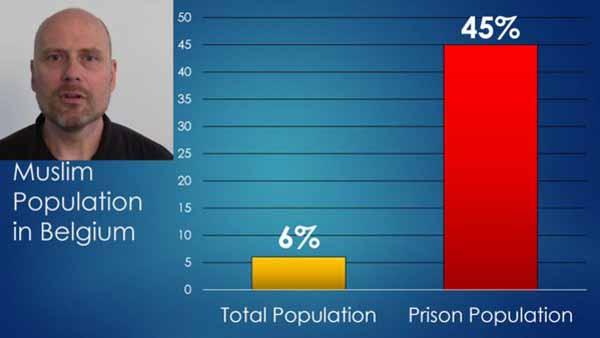 Muslime stellen in Belgien 6% der Bevölkerung und 45% der Gefängnisinsassen. Geiles Multikulti #Date:03.2016#