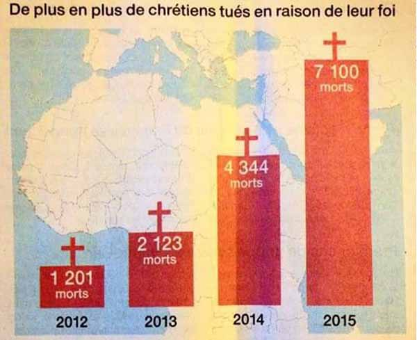 7100 ermordete Christen im Jahr 2015 #Date:03.2016#