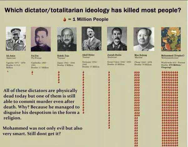 Die Rangfolge der von welchem Diktator oder welcher Ideologie  ermordeten Menschen in Millionen.  #Date:03.2016#
