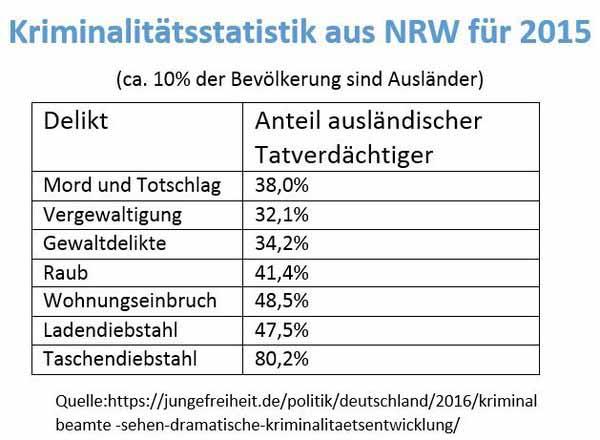 Kriminalstatistik aus NRW für 2015. Happiger Anteil ausländischer Täter bei einem Bevölkerungsanteil von 10%. Unhaltbar. Ganz nach Art des Hauses von NRW-Innenminister Jäger #Date:04.2016#